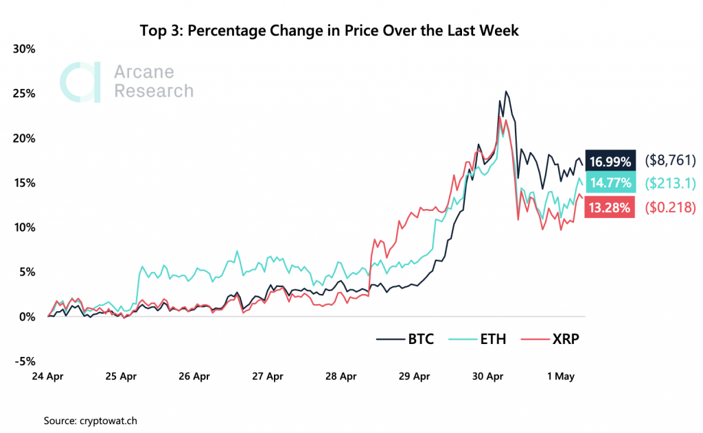 Crypto Market Report: Bitcoin's Shocking Recovery Restores Confidence in Cryptocurrencies - screen shot 2020 05 01 at 10.08.51 am 1024x632