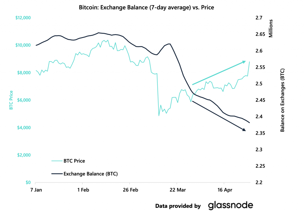 Crypto Market Report: Bitcoin's Shocking Recovery Restores Confidence in Cryptocurrencies - screen shot 2020 05 01 at 10.10.48 am 1024x711