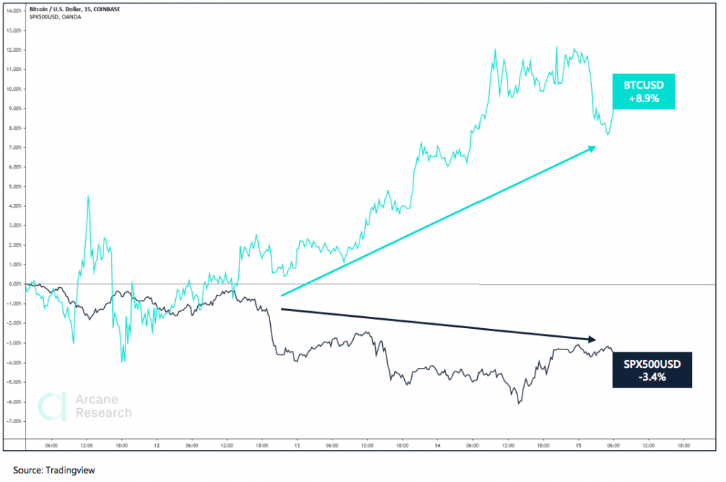 Crypto Market Report: Bitcoin's Post Halving Actions Spells Volatility But Bullish Tendencies as Decoupling From Stocks Seems Evident - screen shot 2020 05 15 at 16.48.47 1024x680