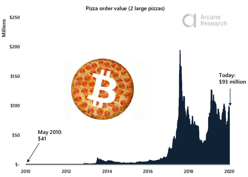 Crypto Market Report: Bitcoin Pizza Day Tops Off a Week of Falling BTC Prices While Altcoins Trend Upwards - screen shot 2020 05 22 at 16.22.52