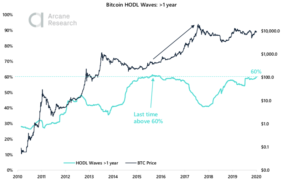 Crypto Market Report: Bitcoin Market Showing Strength But Volatility Flies as Month Winds Down — Greyscale Sweeping up Post Halving Coins - screen shot 2020 05 29 at 18.44.58