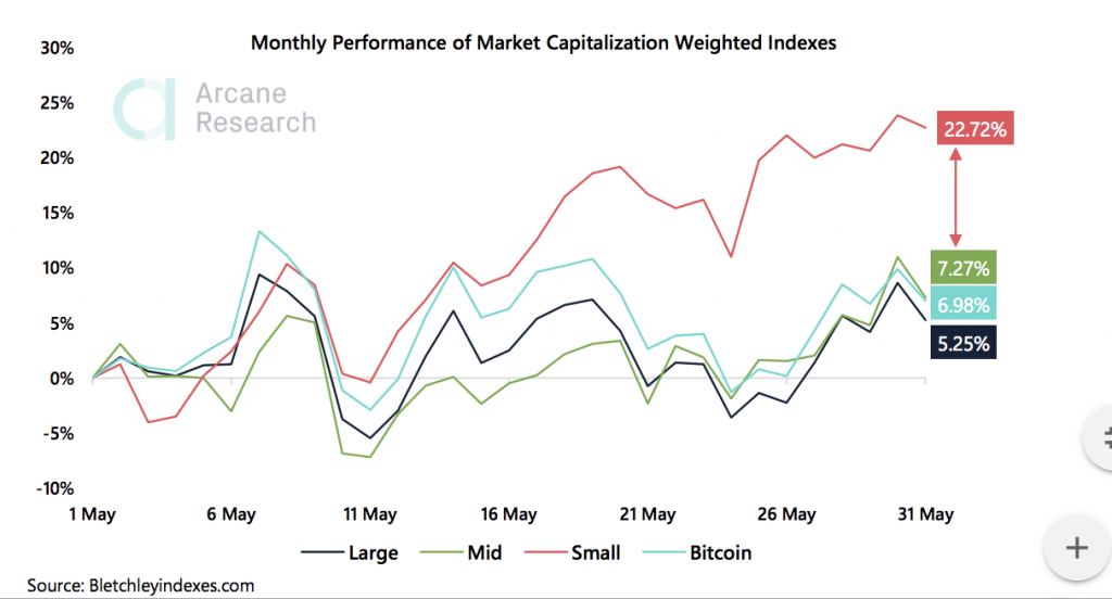 Crypto Market Report: Ethereum Stars While Bitcoin Posts Gains, High Leverage and Low Liquidity still and Issue as Greed Returns - 3 the weekly update 2020 06 06 00 01 49 1024x552