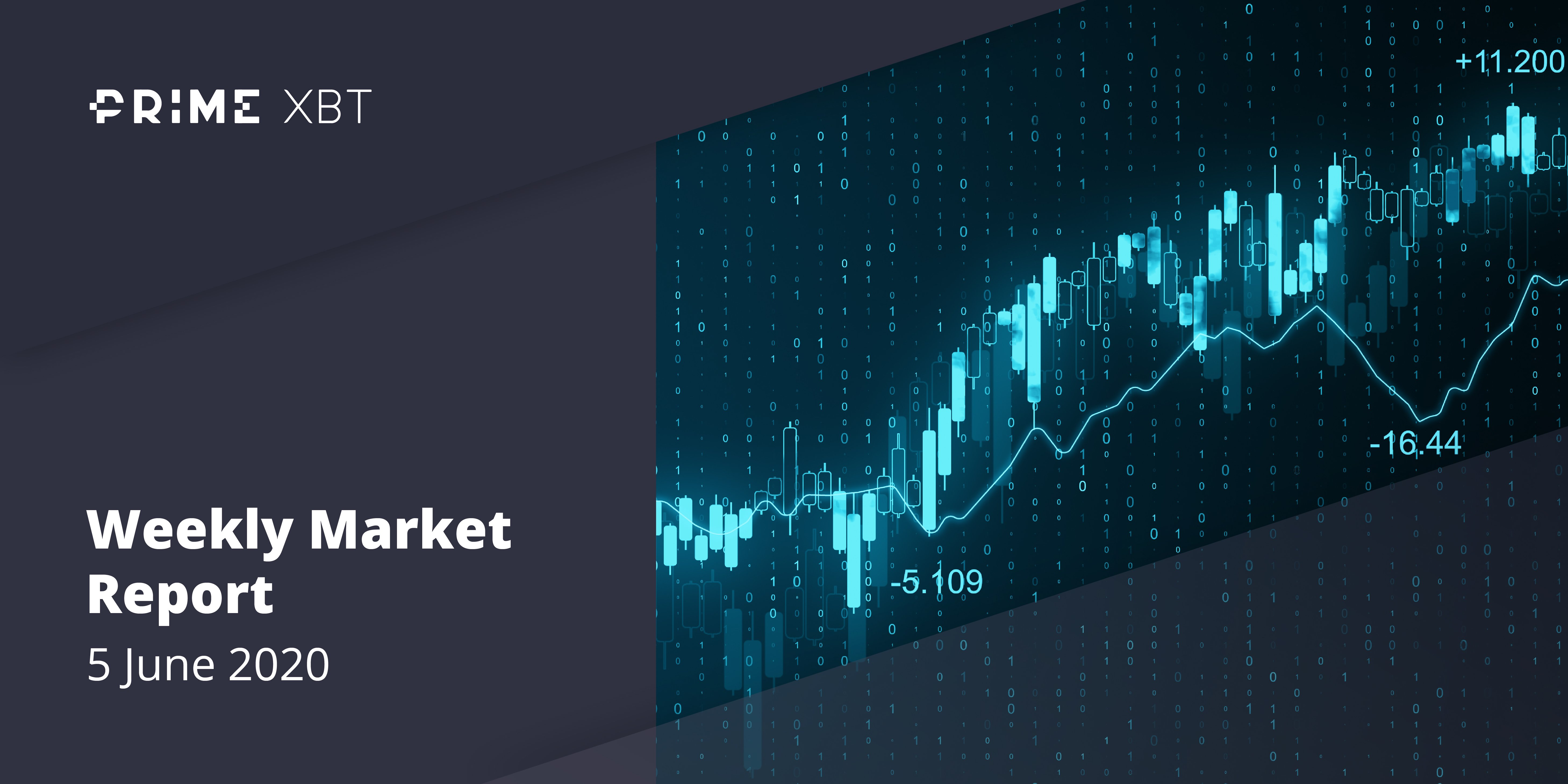Crypto Market Report: Ethereum Stars While Bitcoin Posts Gains, High Leverage and Low Liquidity still and Issue as Greed Returns - 5.06.20