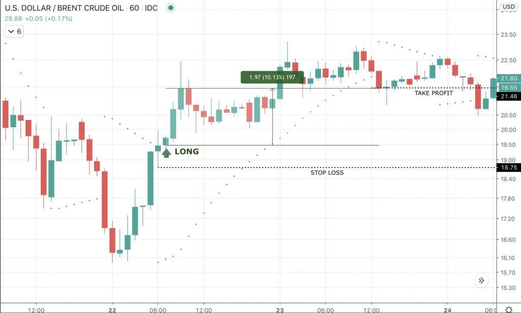Day Trading Guide: How to Get Started Day Trading - image1 4 1024x615
