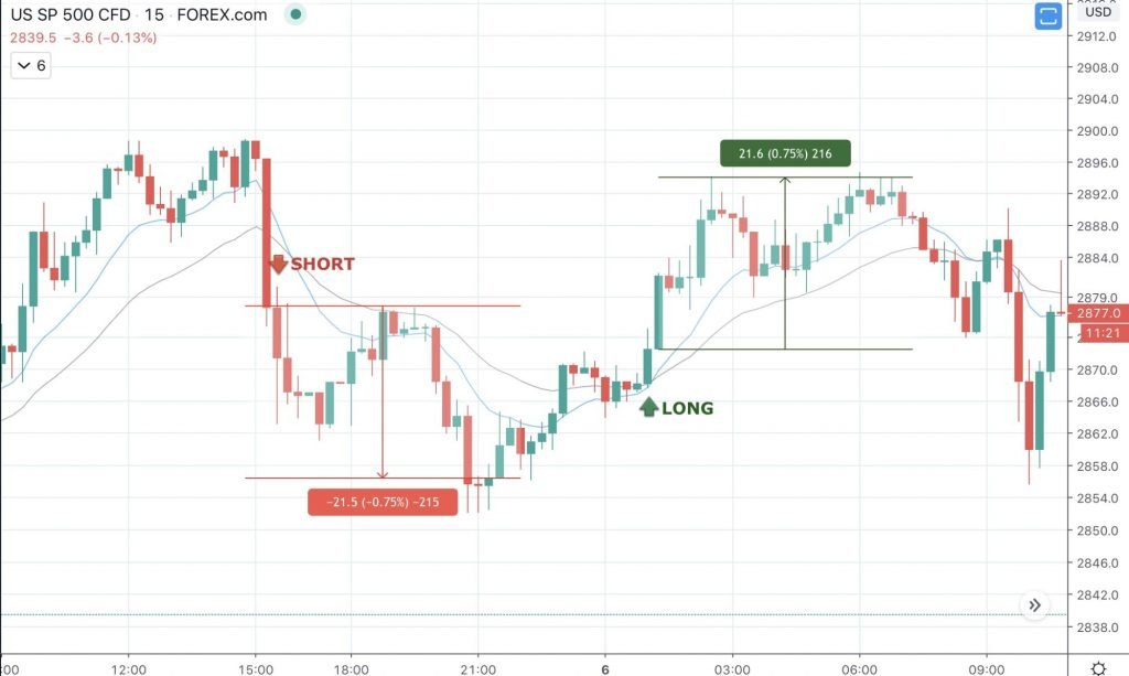 Day Trading Guide: How to Get Started Day Trading - image3 2 1024x613