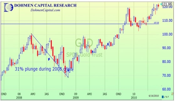 Gold Price Forecast & Predictions for 2021, 2022, 2023, 2025-2030 - image6 1