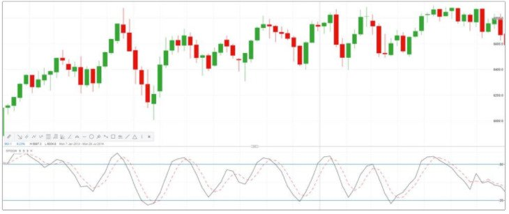 10 Technical Indicators to Help You Short Bitcoin - image6