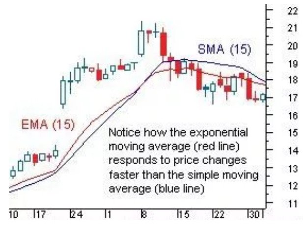 Top Trading Indicators Every Trader Should Know - image7
