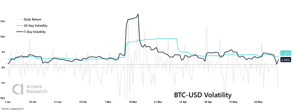 Crypto Market Report: Sideways BTC Price Forces Volatility to Year Low, Futures Market Interest Up as Global Markets Pullback - screen shot 2020 06 12 at 14.05.45 1024x389