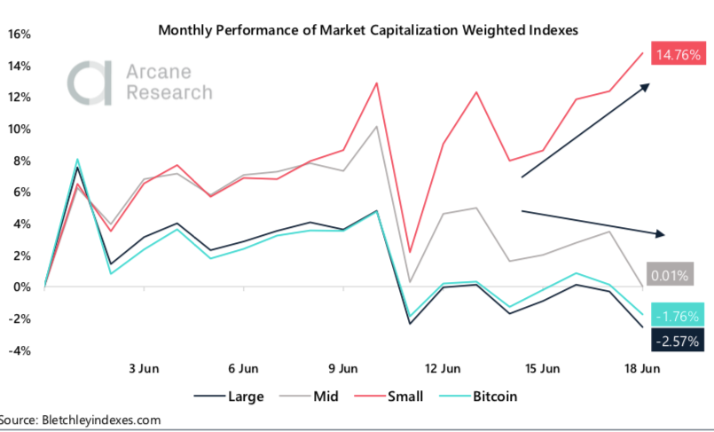 Crypto Market Report: Bitcoin Recovers From Midweek Dip to Trade Mostly Sideways While Small Cap Coins Continue Successful Month's Growth - screen shot 2020 06 19 at 15.48.03