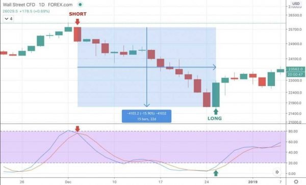 What is Swing Trading? - image2 e1594909310351