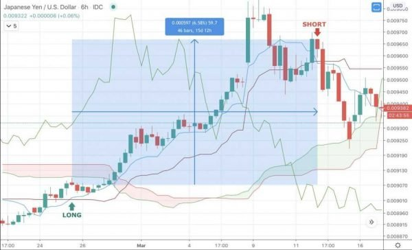 What is Swing Trading? - image3 e1594909180973