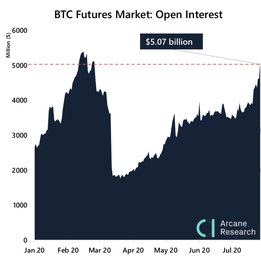 Crypto Market Report: Bulls are Back as Bitcoin Takes off, Ethereum Follows Close Behind in Altcoin Rally - research 3