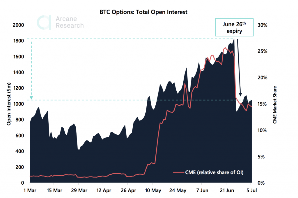 Crypto Market Report: Bitcoin Trades Flat Causing Options to Drop But Altcoins Keep Shining - the weekly update 2020 07 08 00 01 42 1024x681