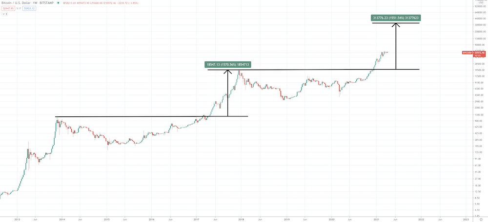 Is Bitcoin A Good Investment? - Screen Shot 2021 04 07 at 2.58.18 PM