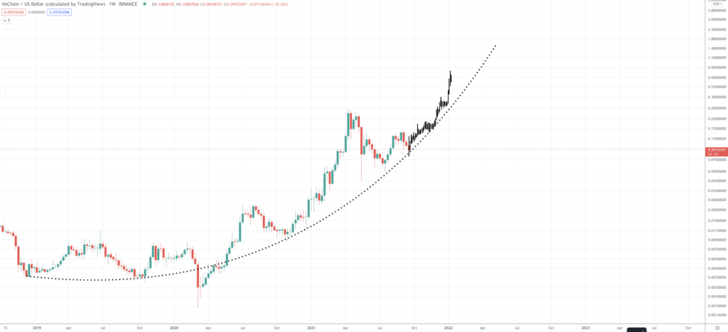VeChain Price Prediction: Will VET Price Rise Again? - Screen Shot 2021 09 21 at 8.31.46 AM 1024x467