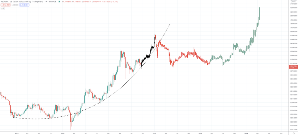 VeChain Price Prediction: Will VET Price Rise Again? - Screen Shot 2021 09 21 at 8.32.48 AM 1024x467