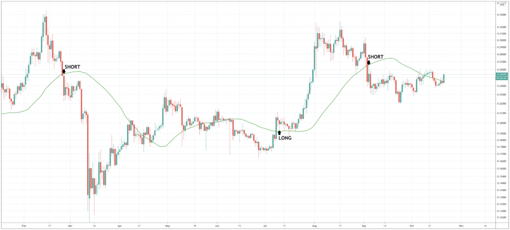 How To Trade Ripple And The XRPUSD & XRPBTC Pairs - image3 4 1024x462