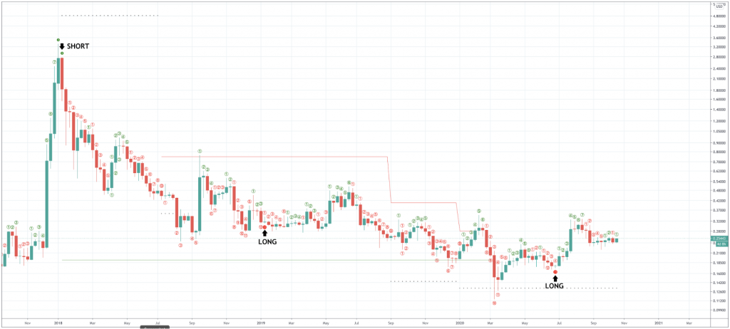 How To Trade Ripple And The XRPUSD & XRPBTC Pairs - image6 1 1024x462