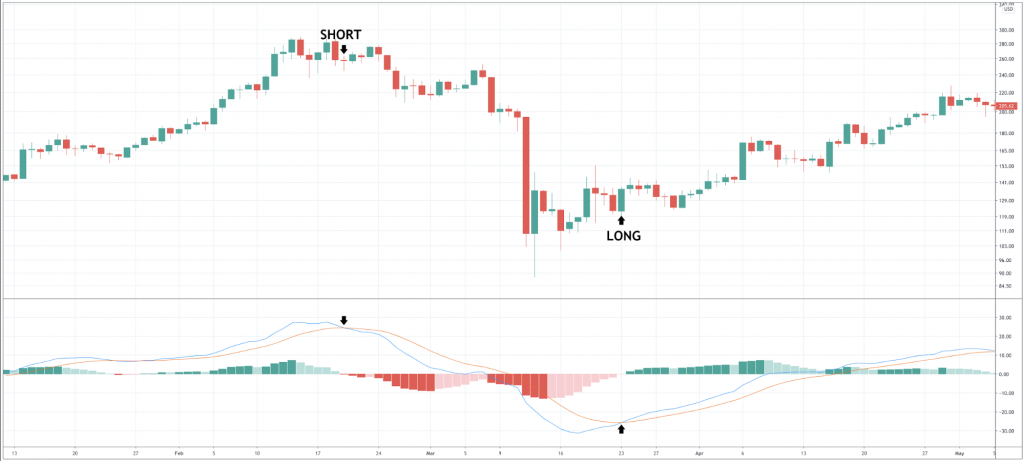How To Trade Ethereum: Useful Trading Stategies For ETHUSD & ETHBTC Pairs - image2 1024x461