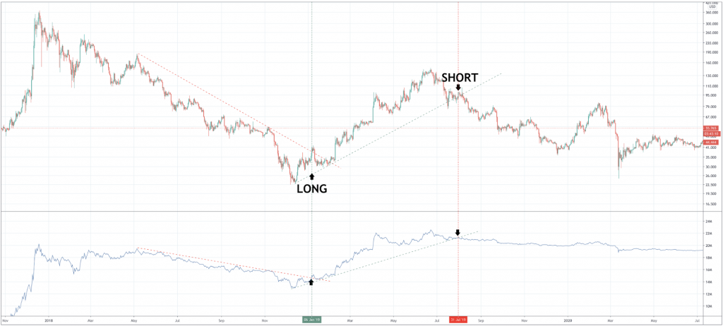 How To Trade Litecoin And The LTCUSD & LTCBTC Pairs - image6 1 1024x462