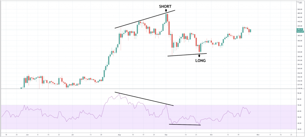 How To Trade Ethereum: Useful Trading Stategies For ETHUSD & ETHBTC Pairs - image6 1024x461