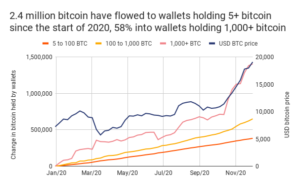 Market Research Report: ECB Easing Fails to Lift Markets, Stocks, Commodities, and Cryptos which Consolidate Into Year End - 1000 BTC Wallets 300x186