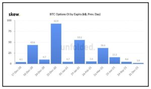 Market Research Report: Bitcoin Smashes $20,000 With Quick Move Above $24,000, Stocks Awaiting Stimulus - BTC options expiry 300x177