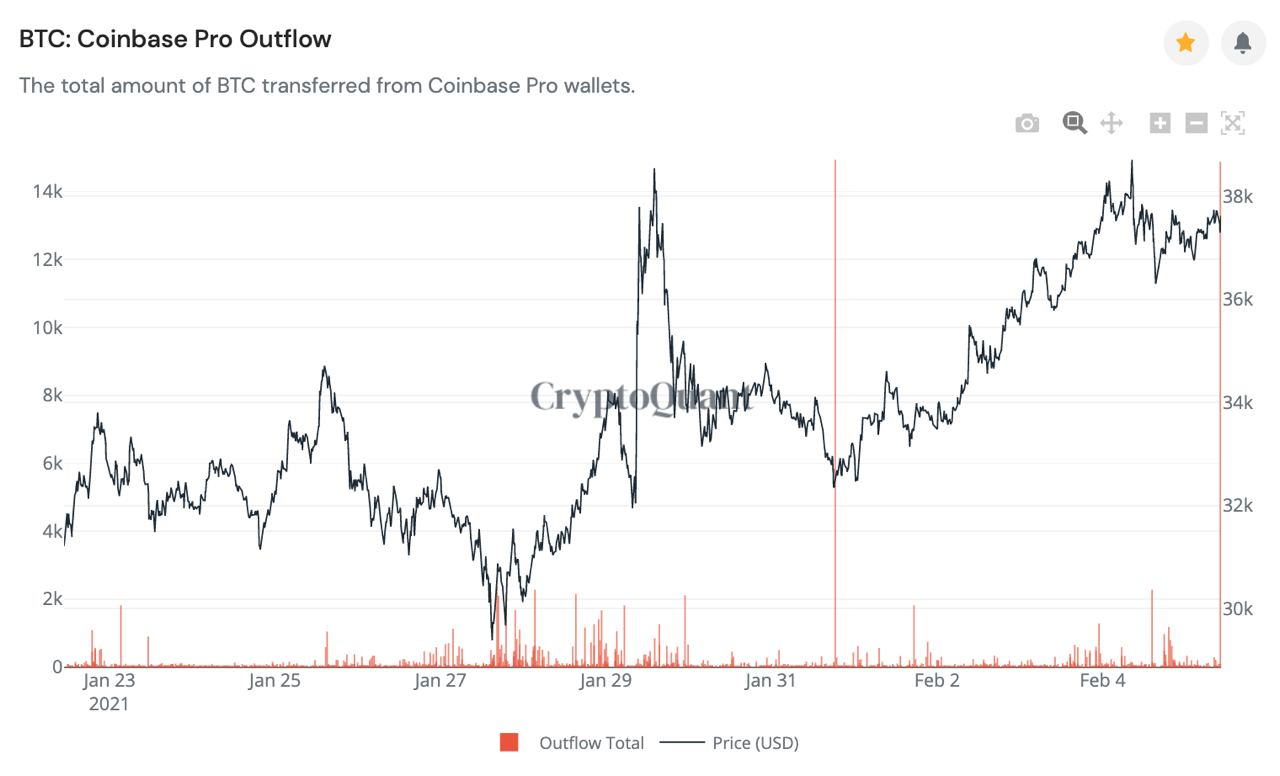 Market Research Report: Bitcoin and Ethereum Hit An All Time High, Altcoins Explode - coinbase outflow
