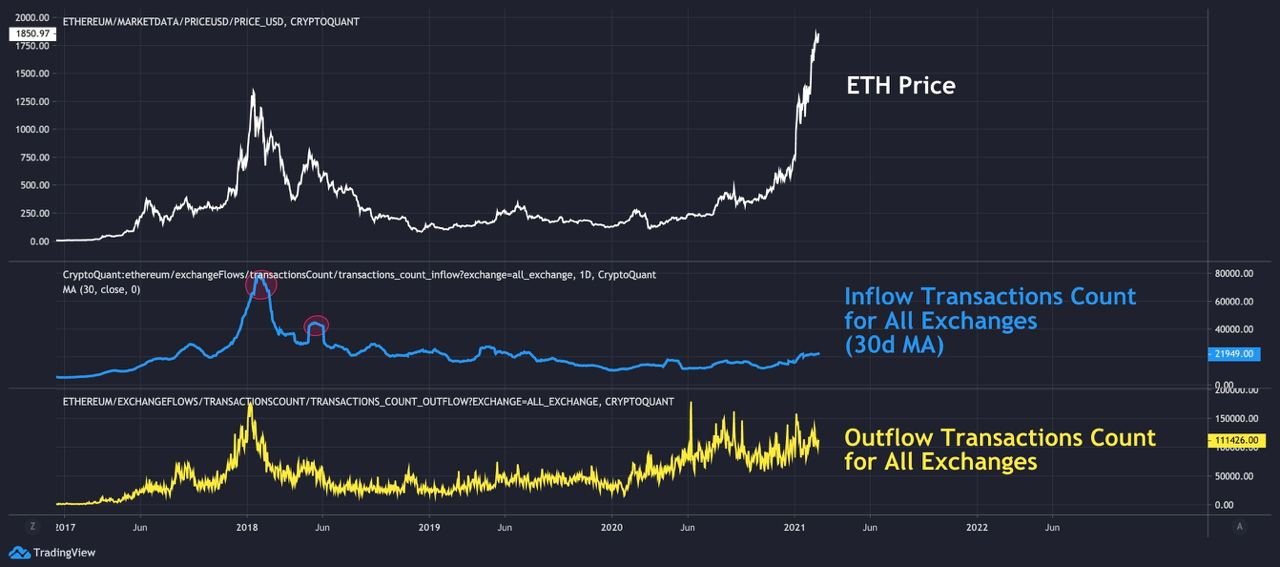 Market Research Report: Bitcoin's Tops $58,000 While Ethereum Breaks $2,000 - eth net outflow