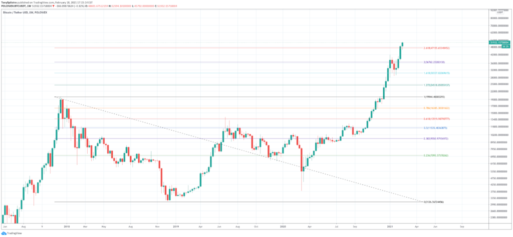 How to Read Crypto Charts: Importance Of Bitcoin Chart Analysis - image10 1024x474