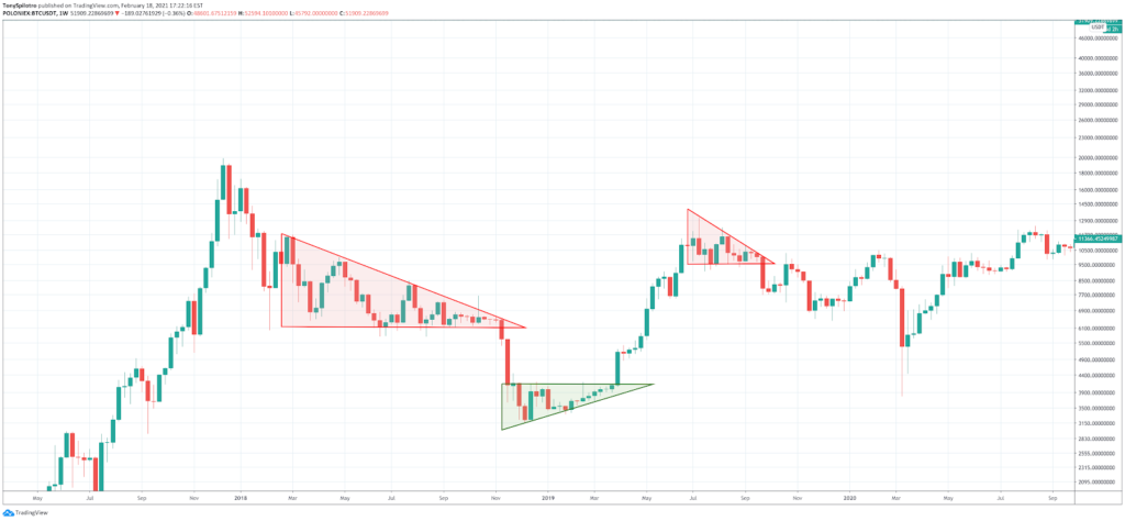 How to Read Crypto Charts: Importance Of Bitcoin Chart Analysis - image13 1024x474