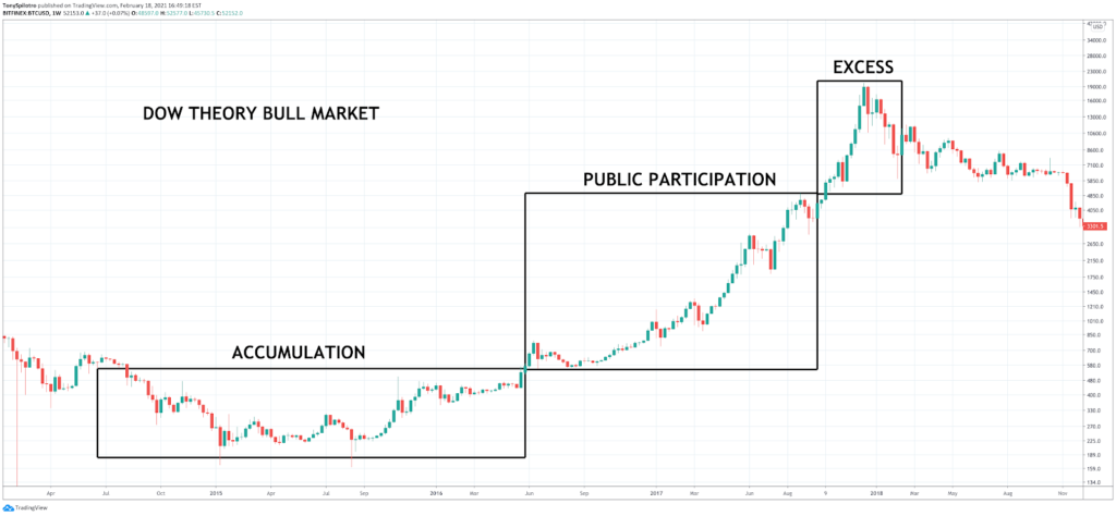 How to Read Crypto Charts: Importance Of Bitcoin Chart Analysis - image19 1024x474