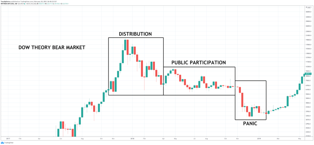 How to Read Crypto Charts: Importance Of Bitcoin Chart Analysis - image4 2 1024x474