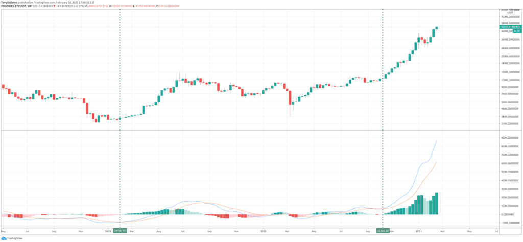 How to Read Crypto Charts: Importance Of Bitcoin Chart Analysis - image5 3 1024x474