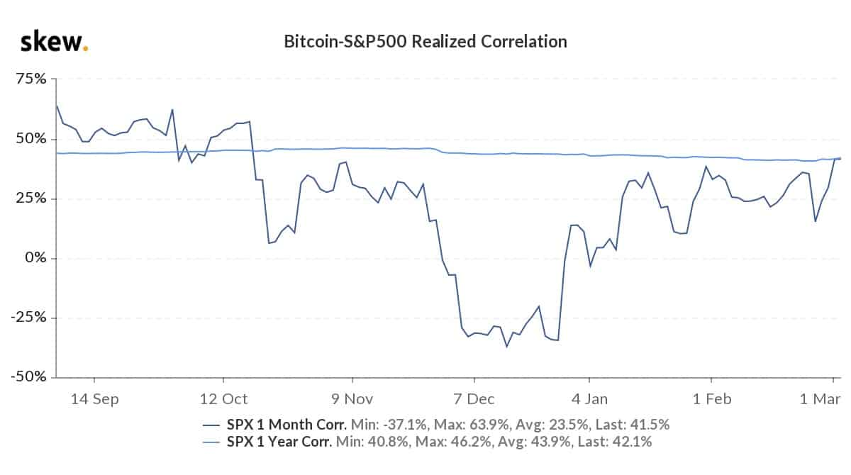 Market Research Report: Stocks Rebound While Bitcoin Stays Range Bound — Gold in Danger And Oil Surges - BTC and SPY