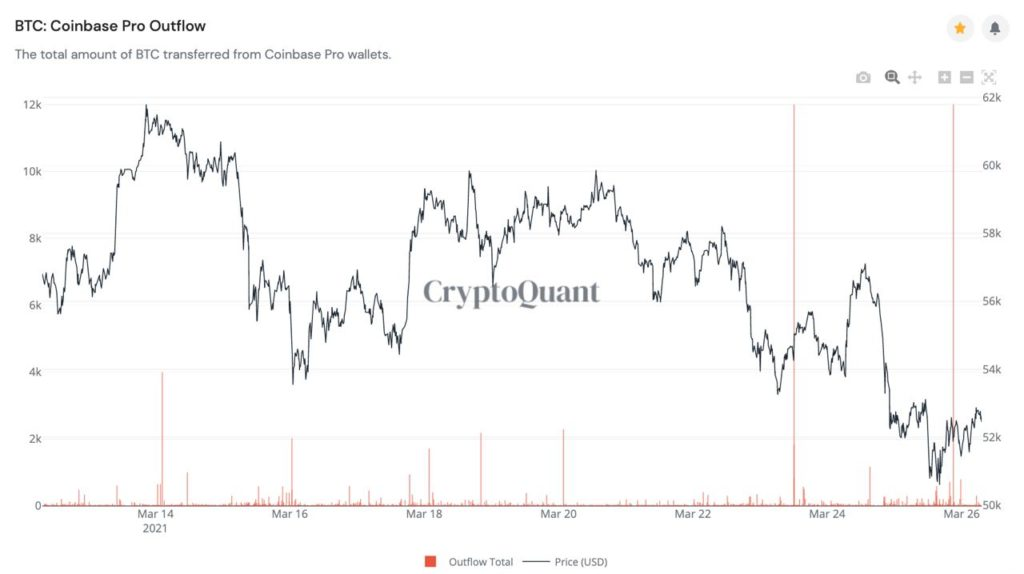 Market Research Report: Stocks Rebound on Stabilizing Yields, Bitcoin Gains After Giant Options Expiry - BTC coinbase outflow 2 1024x574