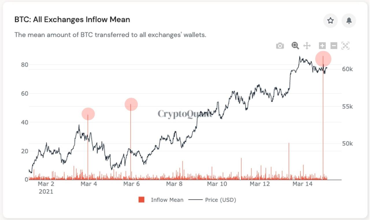 Market Research Report: Bitcoin Sticks at $60,000 and Altcoins Keep Rotating Gains While Mixed Signals Impact Stocks - BTC exch inflow