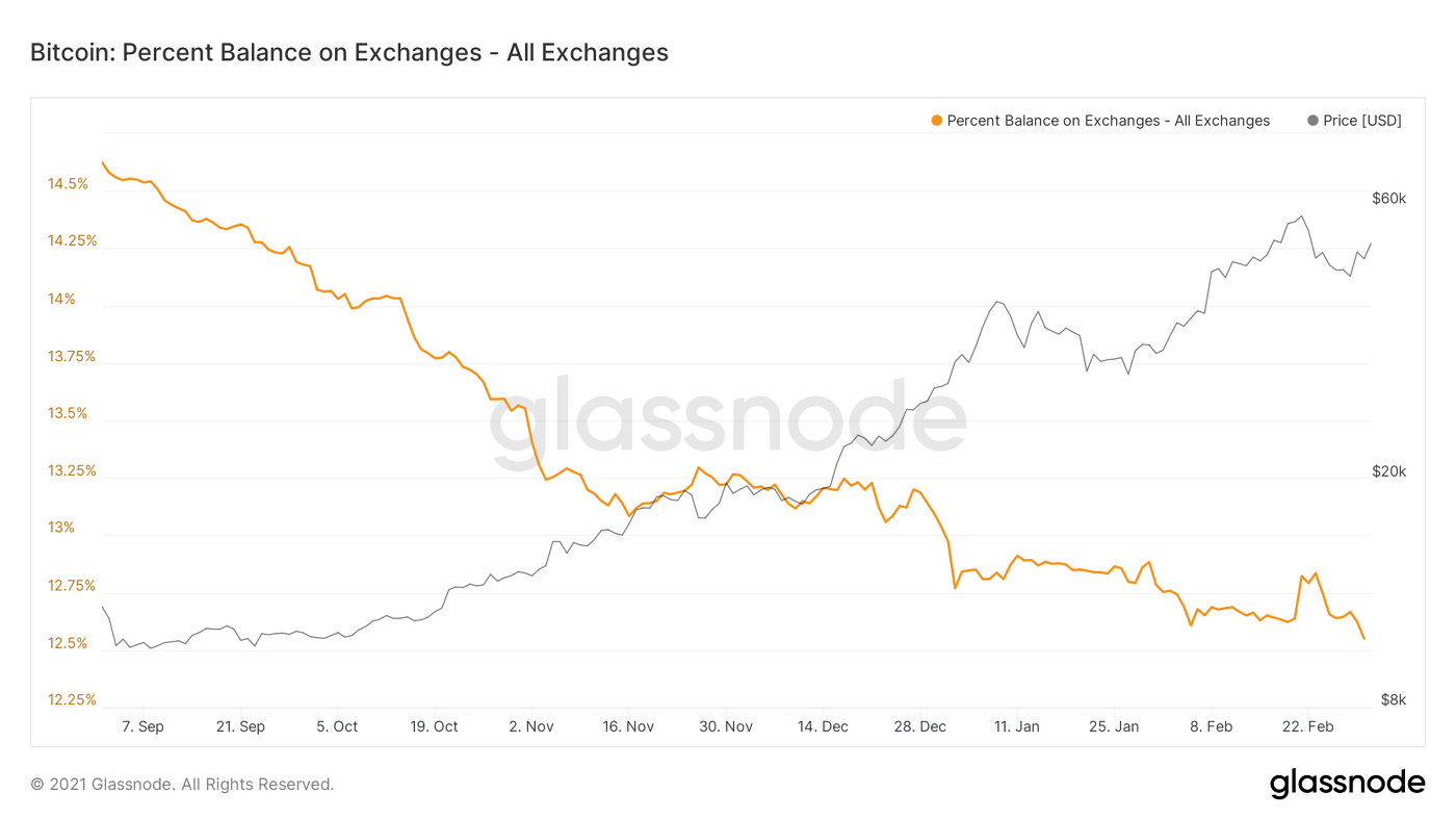 Market Research Report: Stocks Rebound While Bitcoin Stays Range Bound — Gold in Danger And Oil Surges - Bitcoin Balance on Exchanges