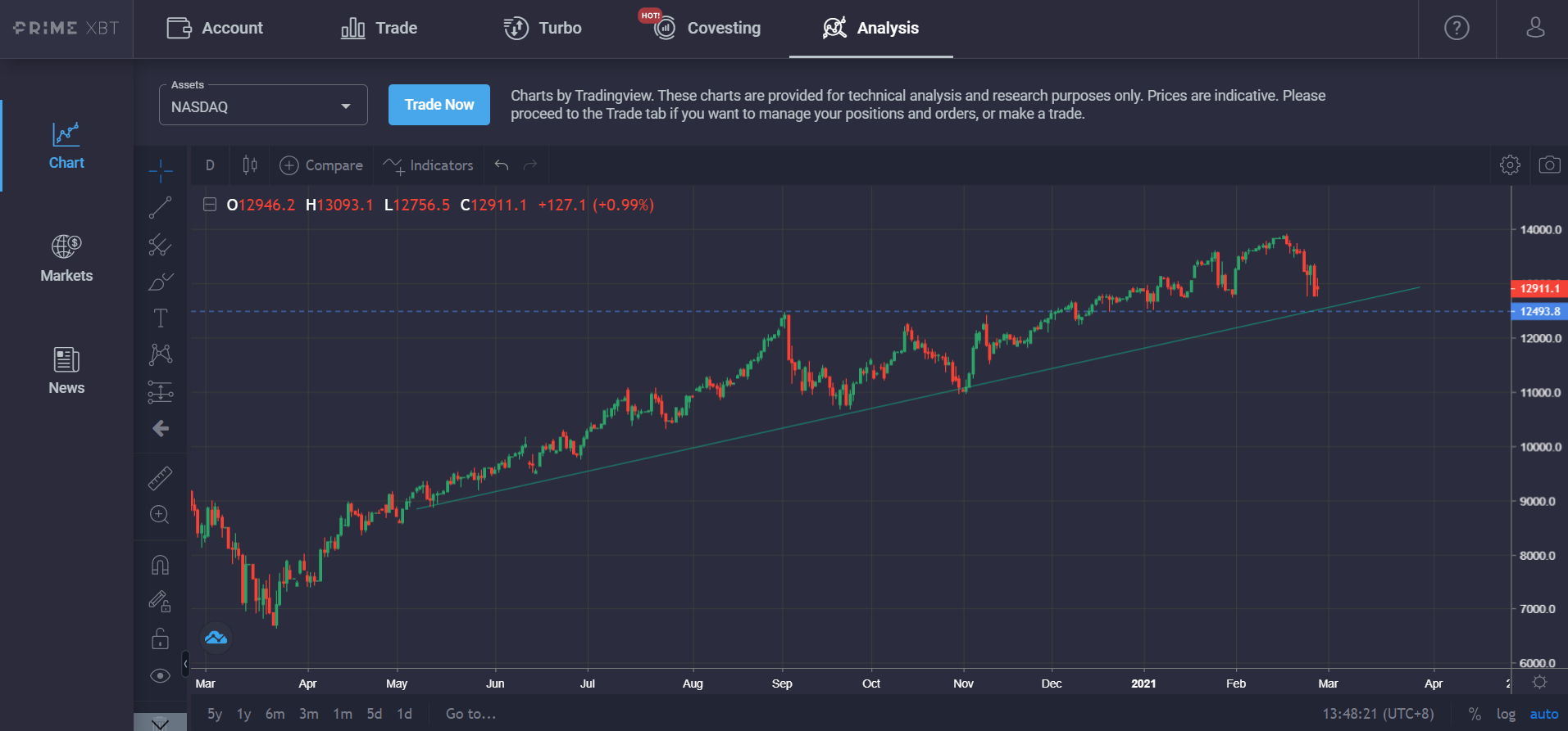 Market Research Report: Spike In Treasury Yields Sent Stocks, Crypto and Commodities Reeling, USD Rallying - Nasdaq chart