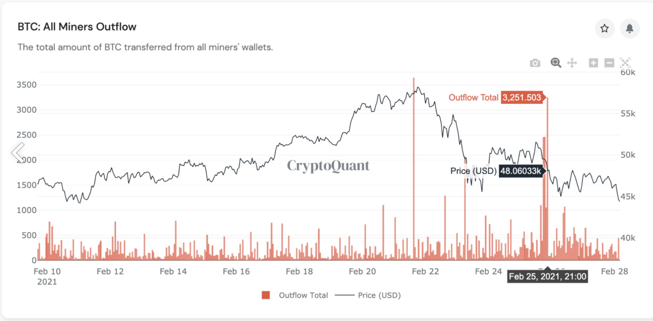 Market Research Report: Spike In Treasury Yields Sent Stocks, Crypto and Commodities Reeling, USD Rallying - all btc miners outflow.jfif