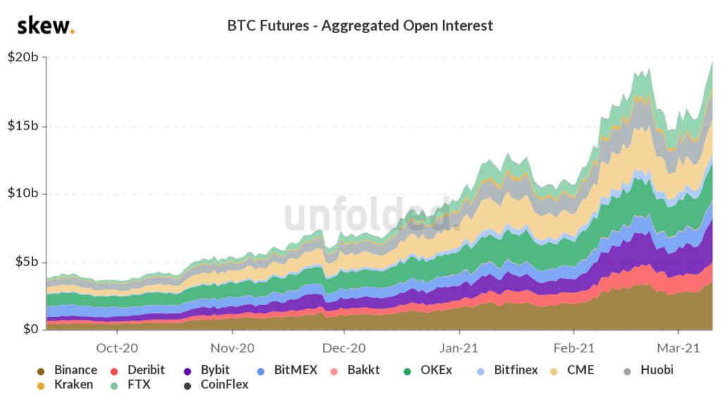 Market Research Report: Bitcoin Hit New All Time High After Markets Rebounded And NFT Alts Cash In On Hype - image2 1 1024x572