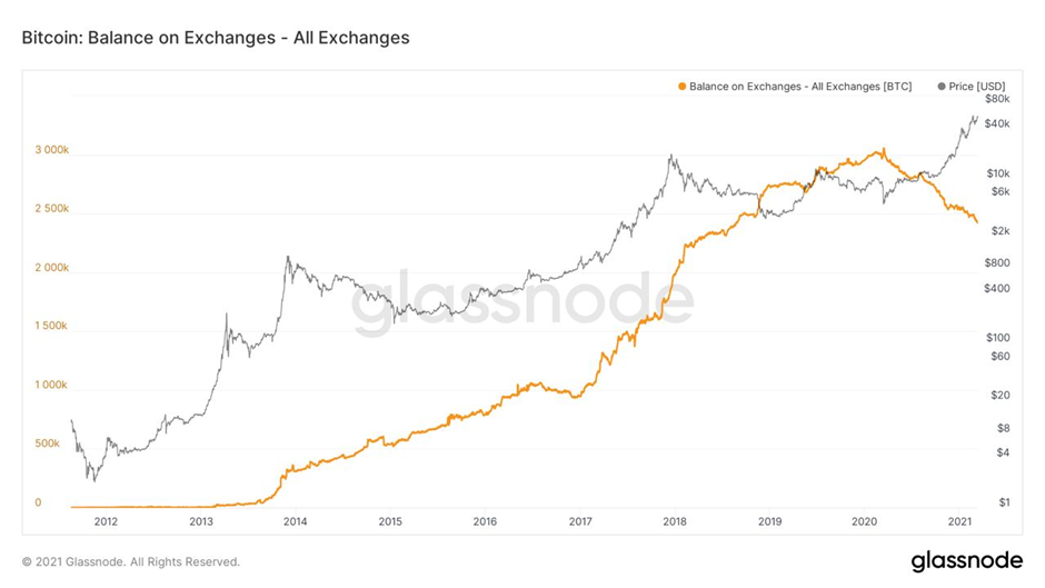 Market Research Report: Bitcoin Hit New All Time High After Markets Rebounded And NFT Alts Cash In On Hype - image3