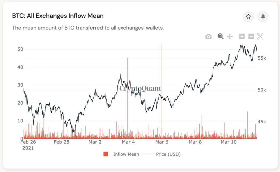 Market Research Report: Bitcoin Hit New All Time High After Markets Rebounded And NFT Alts Cash In On Hype - image5 1