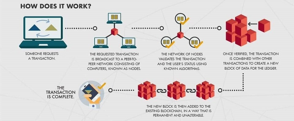 How does Bitcoin Work? The Only Explanation You Need - image5