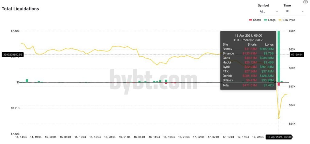 Market Research Report: Stocks Rally To New ATH, DOGE Moons But Crypto Market Reverses Huge Gains - Crypto Liquidation 1024x476