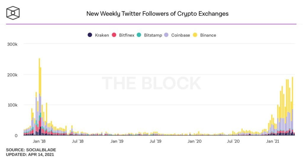 Market Research Report: Stocks Rally To New ATH, DOGE Moons But Crypto Market Reverses Huge Gains - Twitter Vol 1024x538