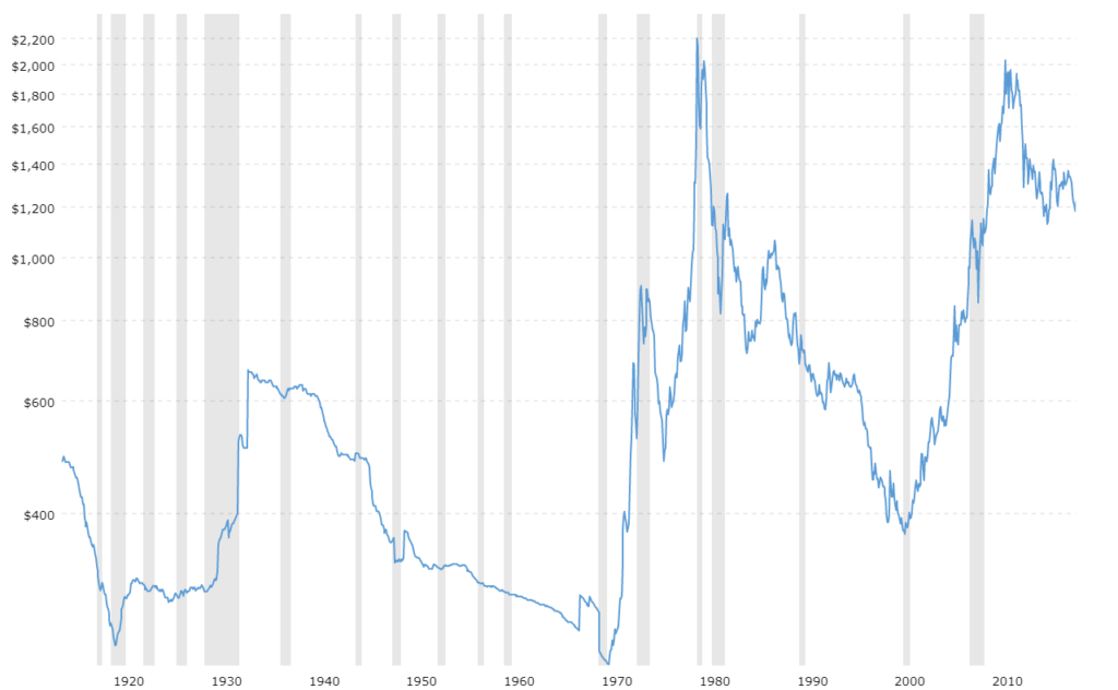 Why Is The Price of Gold Dropping? - image1 1024x632