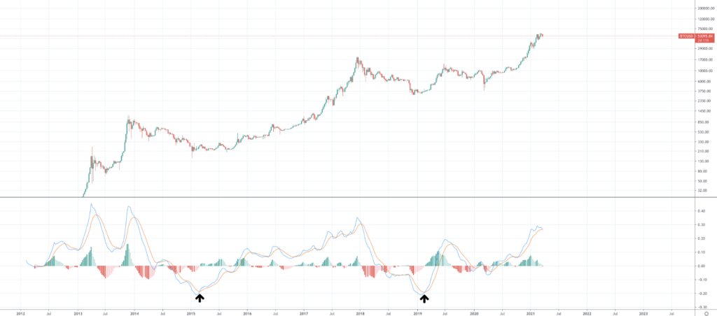 Should I Buy Bitcoin And When Should I Buy BTC? - image2 1024x452