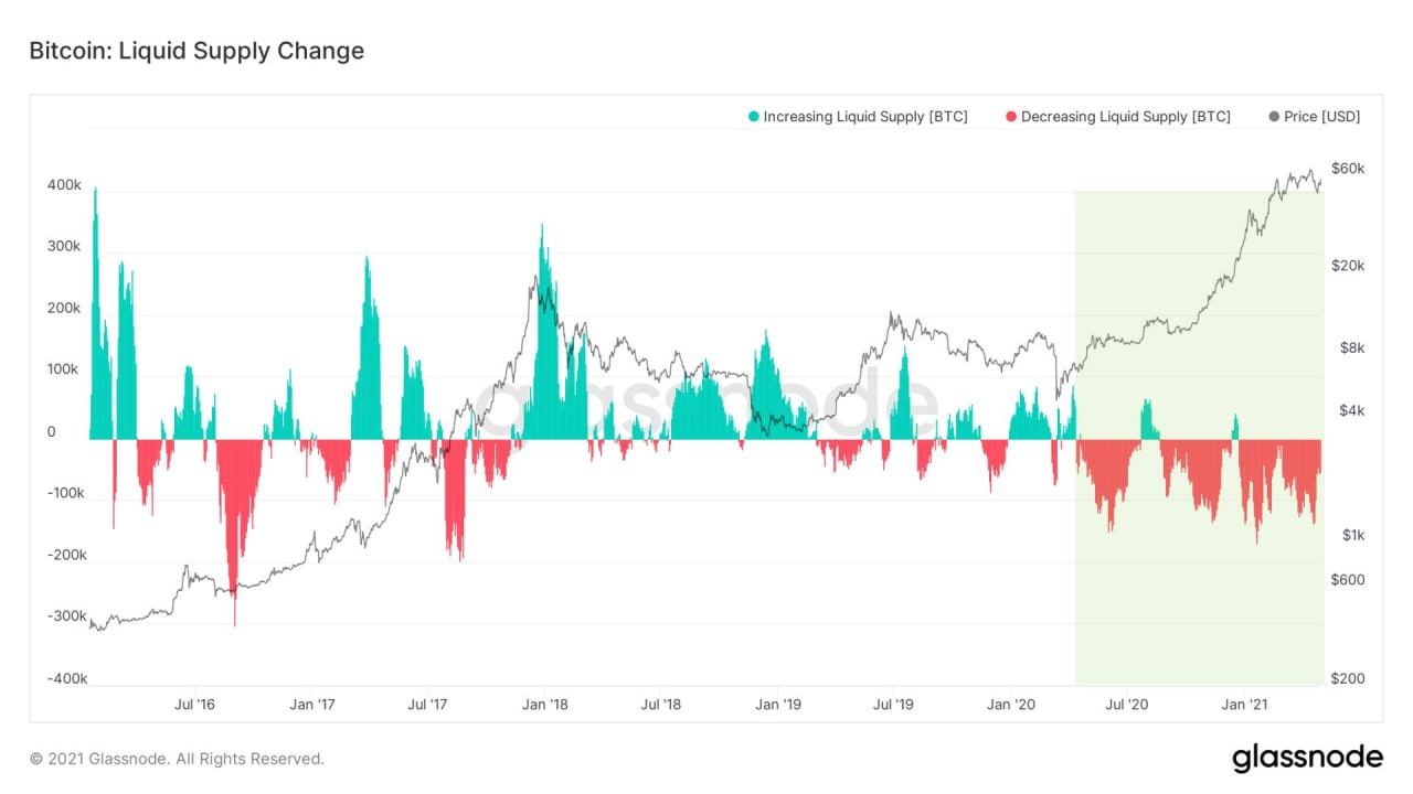 Market Research Report: Bitcoin Eyes Out $60,000 Again While ETH Clears $3,000 — New Crypto Legislation Helping? - BTC liquid supply change